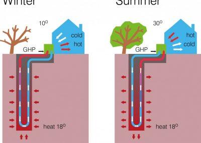 geotermia-pompe-di-calore-1024x787